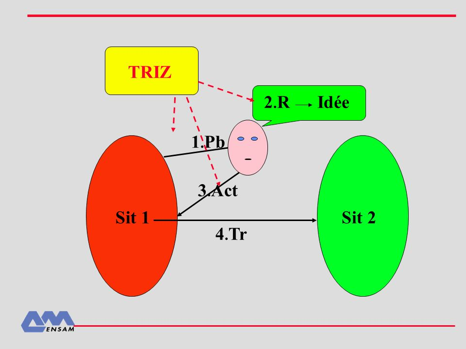 TRIZ 2.R Idée 1.Pb 3.Act Sit 1 Sit 2 4.Tr