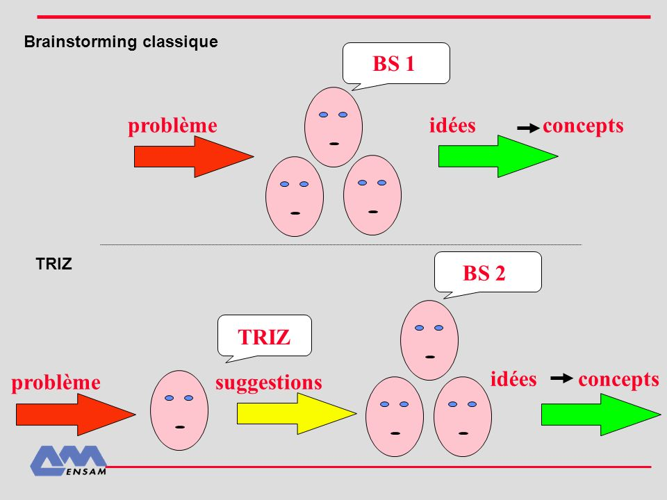 Brainstorming classique