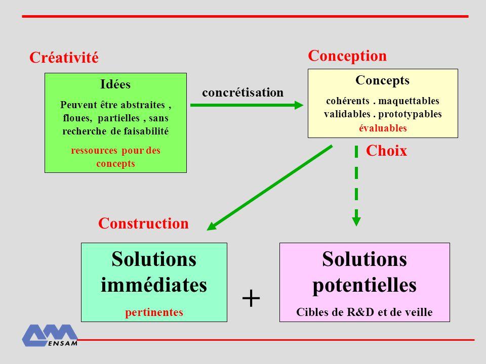 + Solutions immédiates Solutions potentielles Conception Créativité