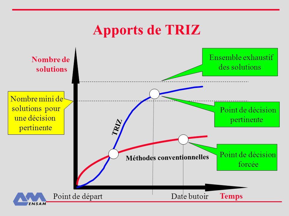 Apports de TRIZ Nombre de solutions Ensemble exhaustif des solutions