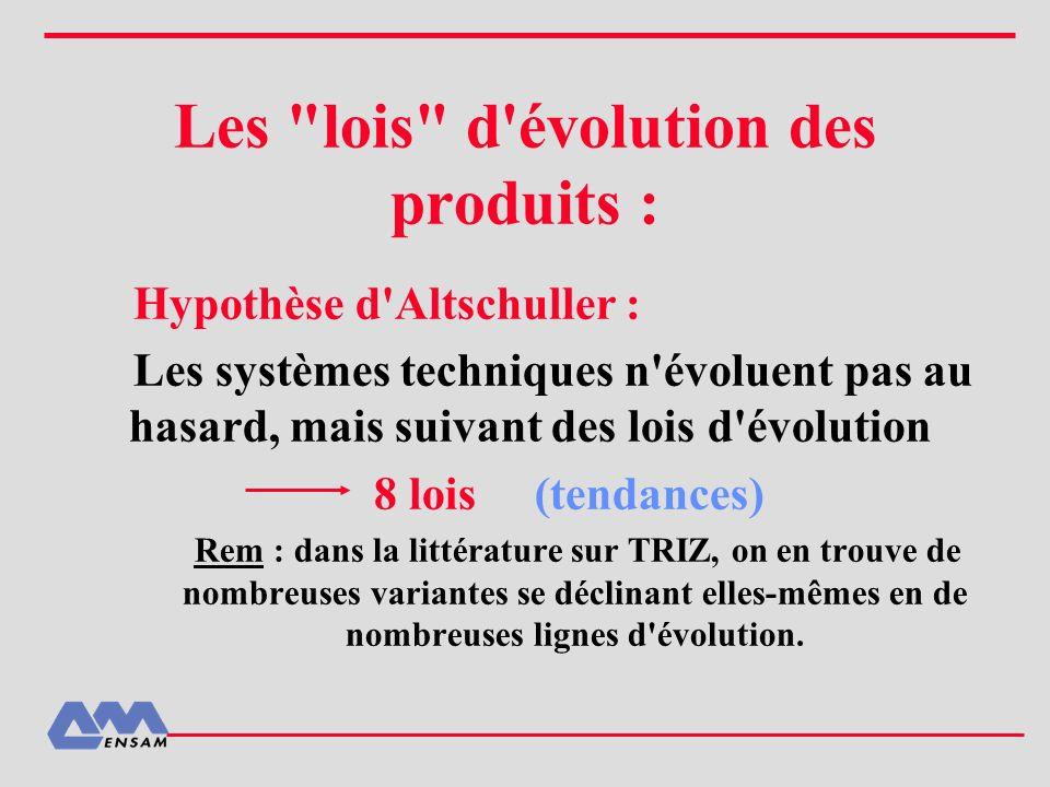 Les lois d évolution des produits :