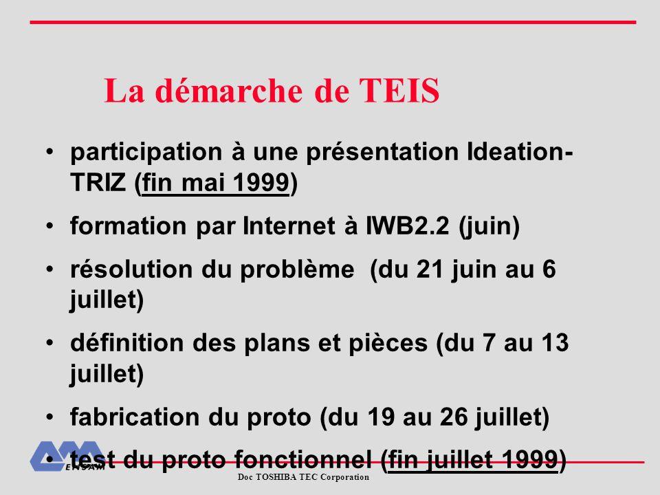 La démarche de TEIS participation à une présentation Ideation-TRIZ (fin mai 1999) formation par Internet à IWB2.2 (juin)