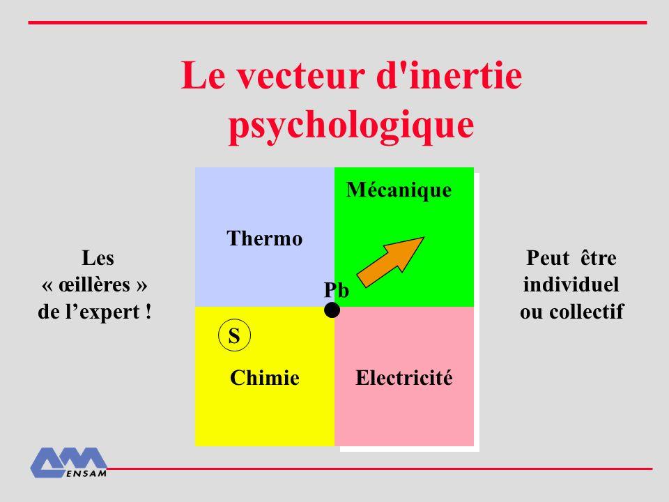 Le vecteur d inertie psychologique