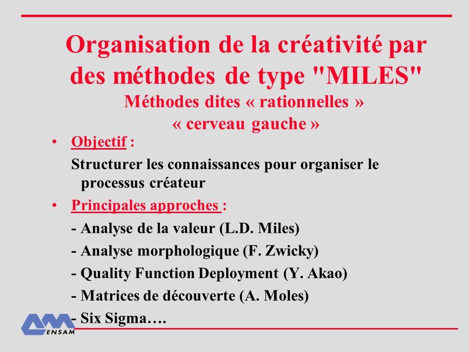Organisation de la créativité par des méthodes de type MILES Méthodes dites « rationnelles » « cerveau gauche »