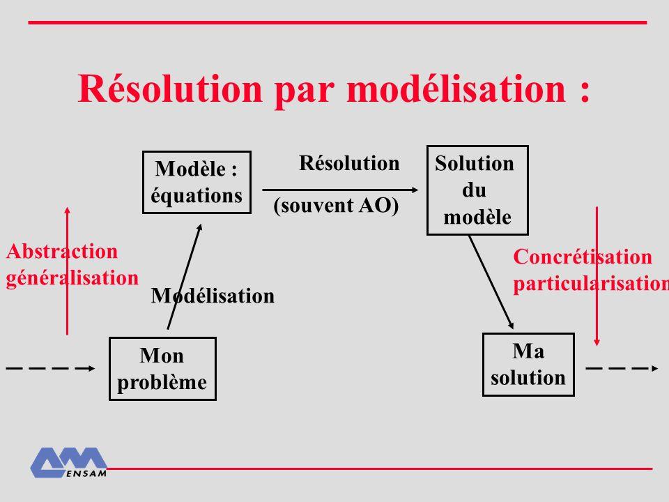 Résolution par modélisation :