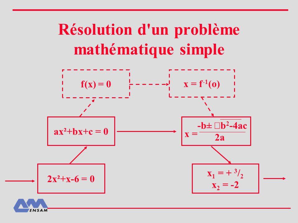 Résolution d un problème mathématique simple