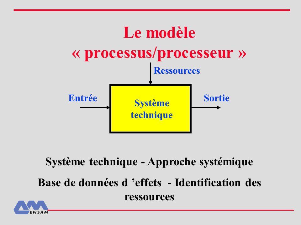 Le modèle « processus/processeur »