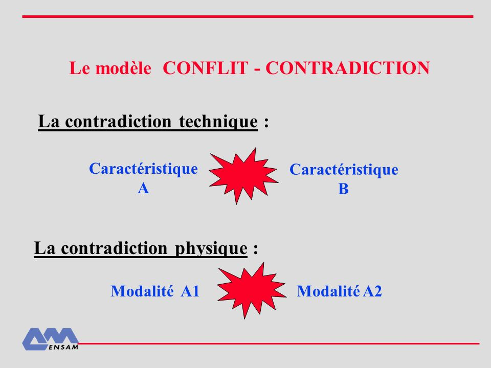 Le modèle CONFLIT - CONTRADICTION