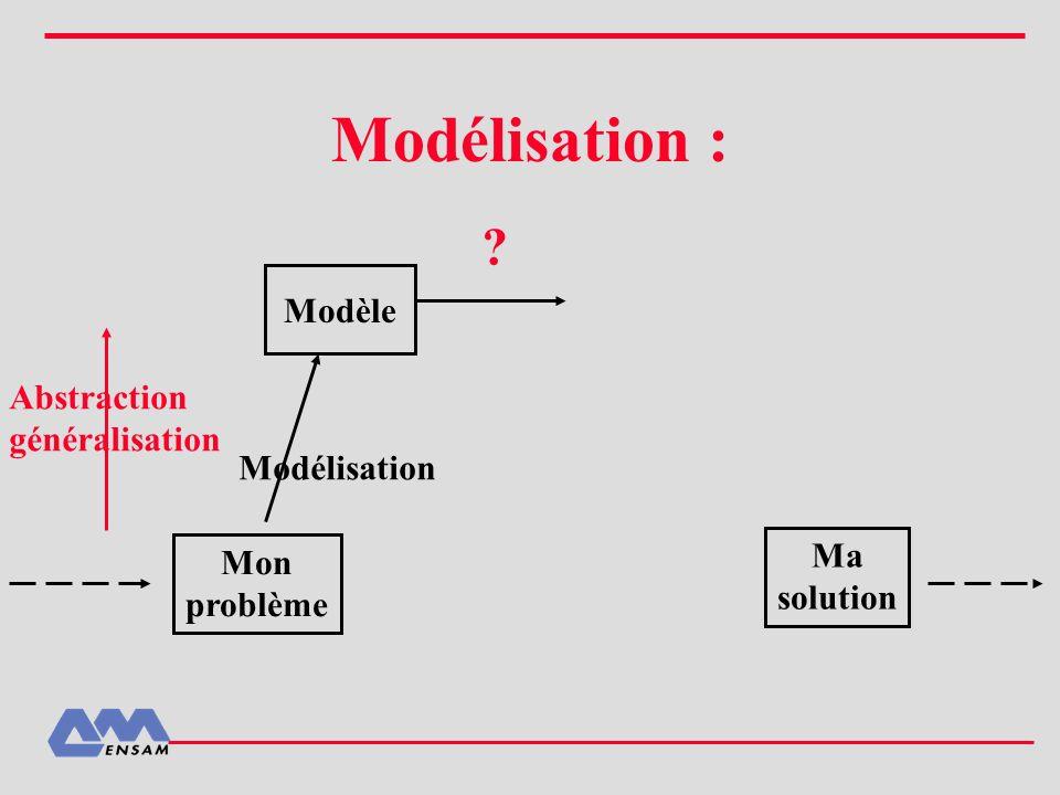 Modélisation : Modèle Abstraction généralisation Modélisation Ma Mon