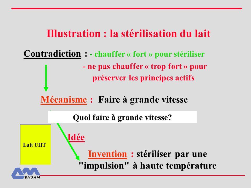 Illustration : la stérilisation du lait