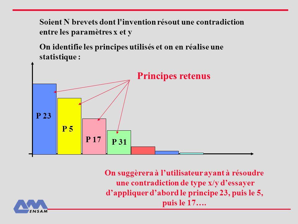 Soient N brevets dont l invention résout une contradiction entre les paramètres x et y