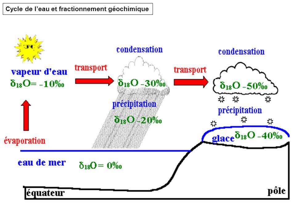 Cycle de l'eau et fractionnement géochimique
