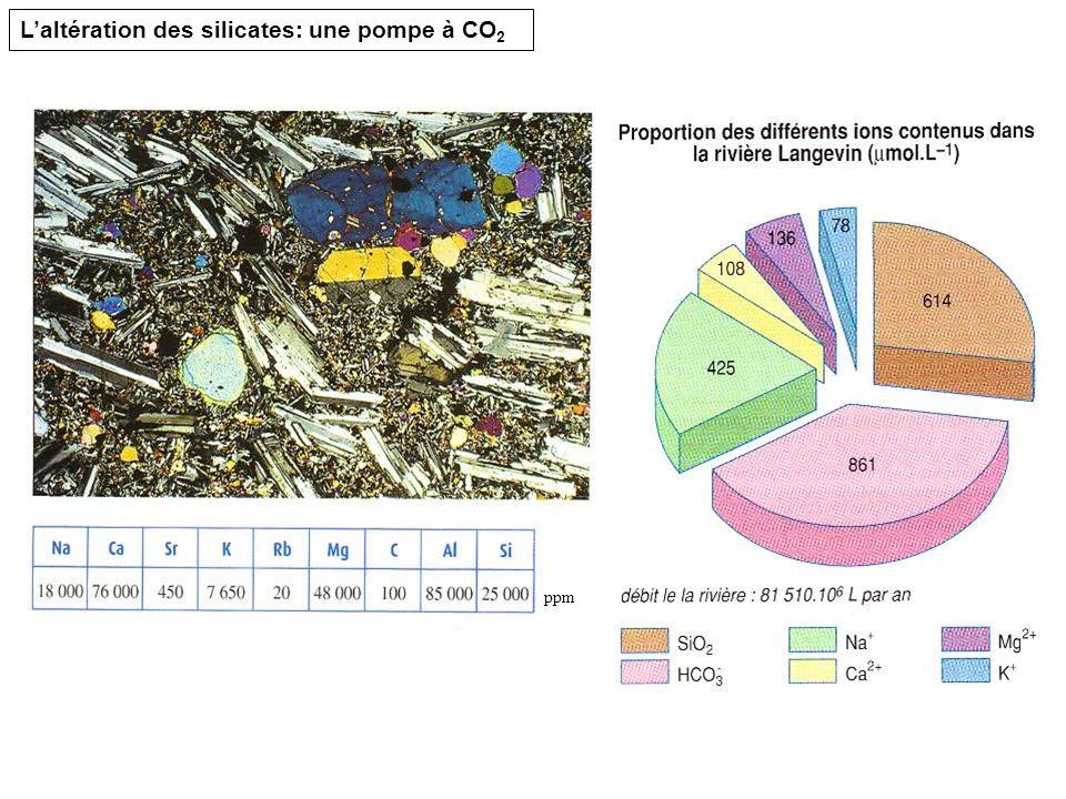 L'altération des silicates: une pompe à CO2