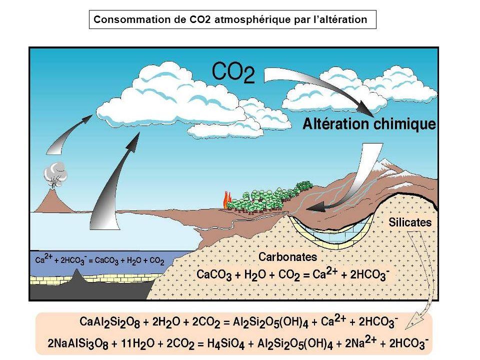 Consommation de CO2 atmosphérique par l'altération