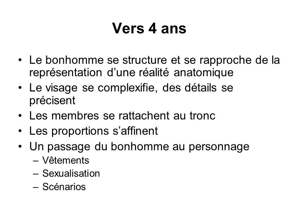 Vers 4 ans Le bonhomme se structure et se rapproche de la représentation d'une réalité anatomique.