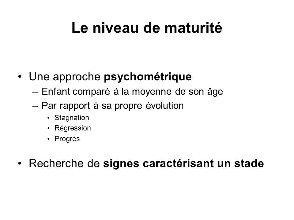 Le niveau de maturité Une approche psychométrique