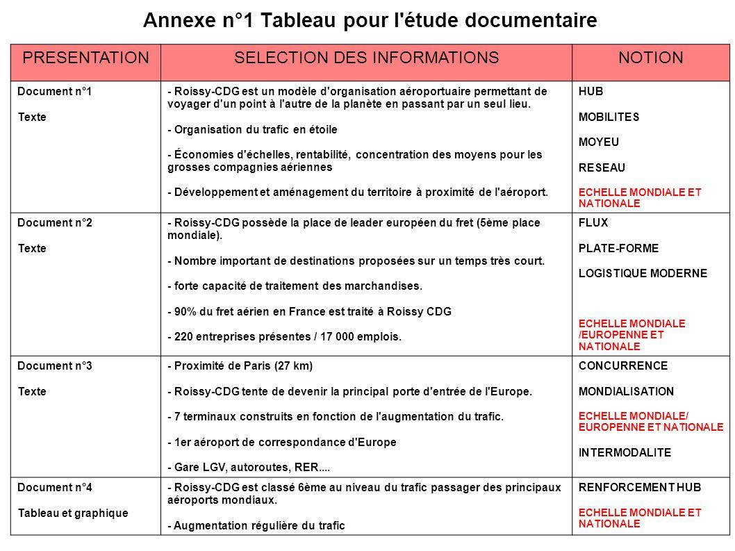 Annexe n°1 Tableau pour l étude documentaire