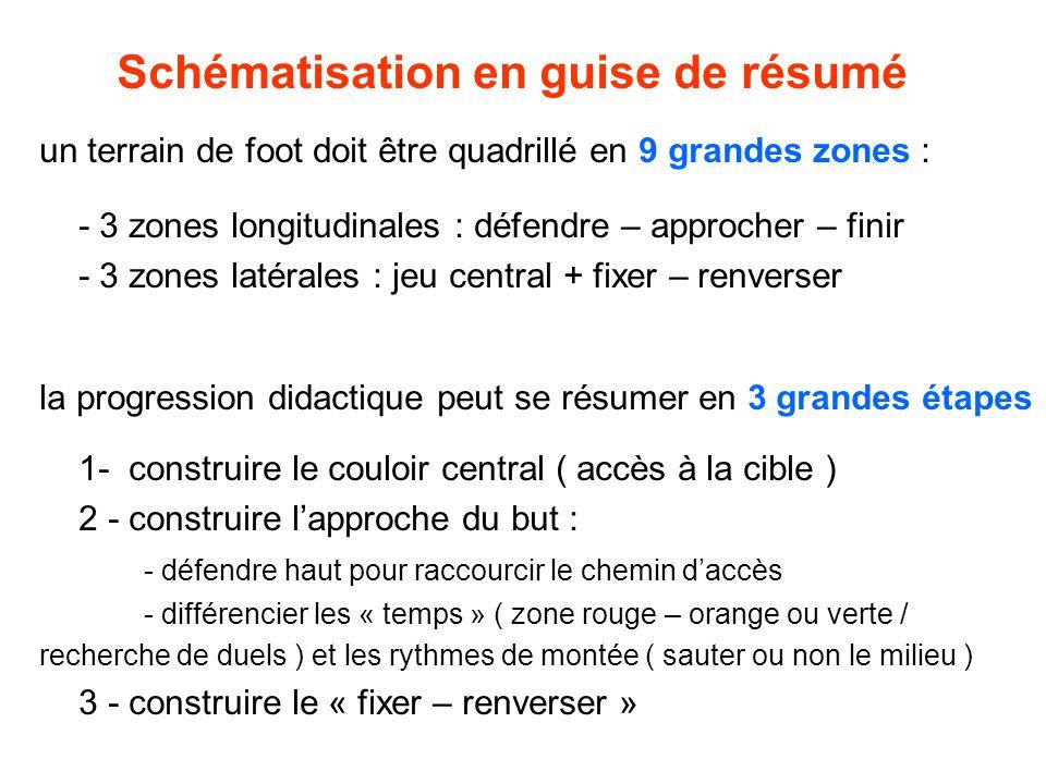 Schématisation en guise de résumé