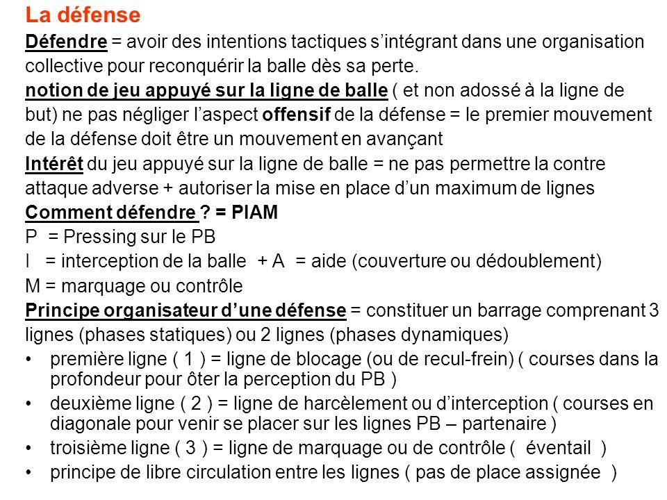 La défense Défendre = avoir des intentions tactiques s'intégrant dans une organisation. collective pour reconquérir la balle dès sa perte.