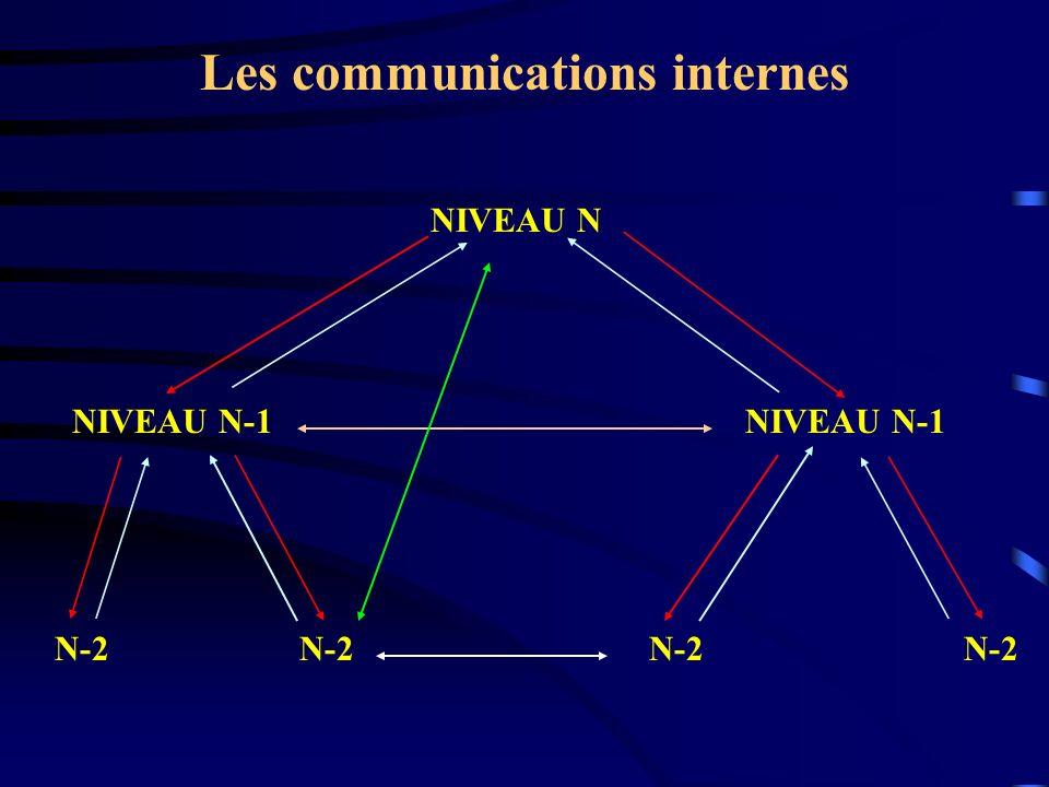 Les communications internes