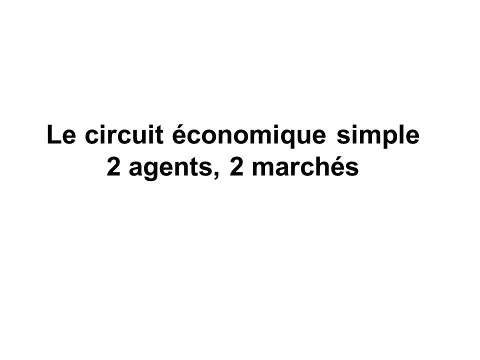 Le circuit économique simple 2 agents, 2 marchés