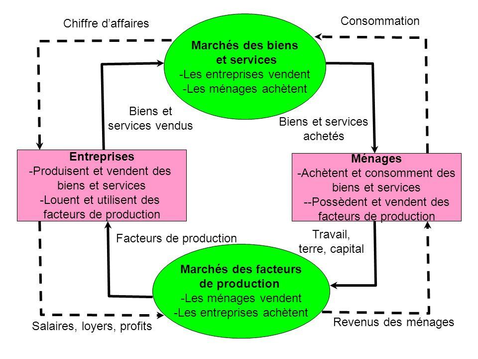 Marchés des biens et services Entreprises Ménages Marchés des facteurs