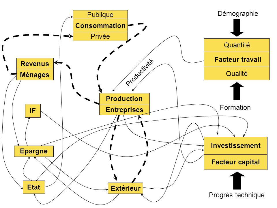 Démographie Publique. Consommation. Privée. Quantité. Facteur travail. Revenus. Productivité.
