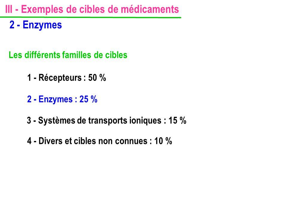 III - Exemples de cibles de médicaments 2 - Enzymes