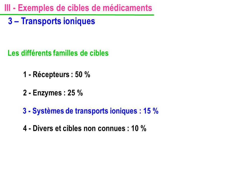 III - Exemples de cibles de médicaments 3 – Transports ioniques