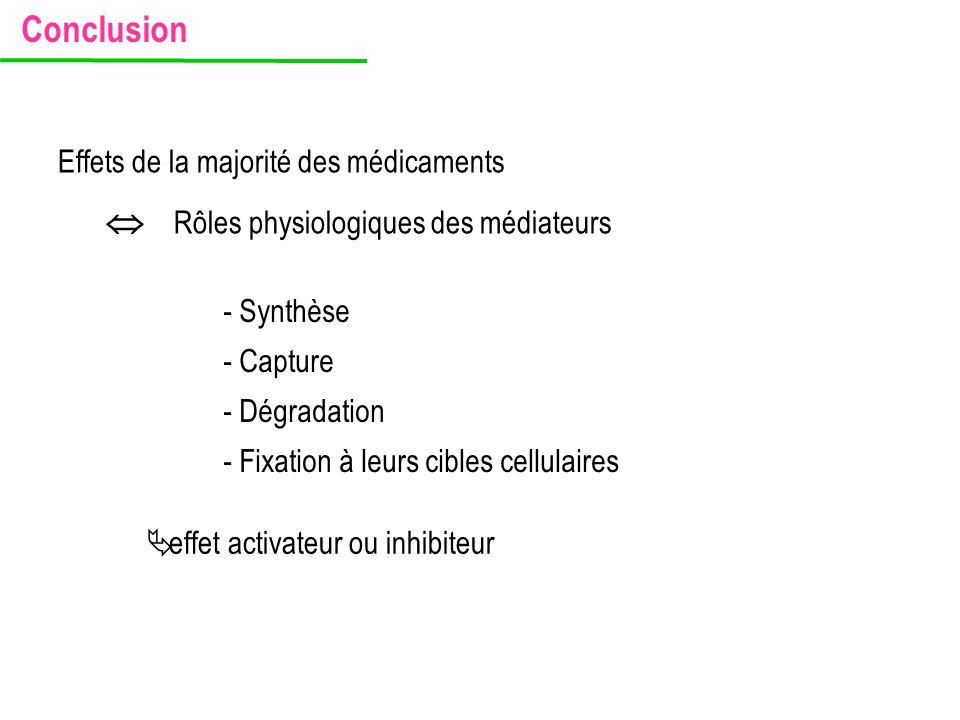 Conclusion Effets de la majorité des médicaments