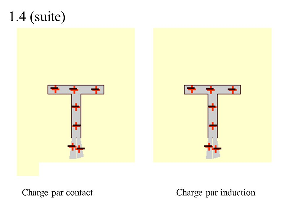1.4 (suite) Charge par contact Charge par induction