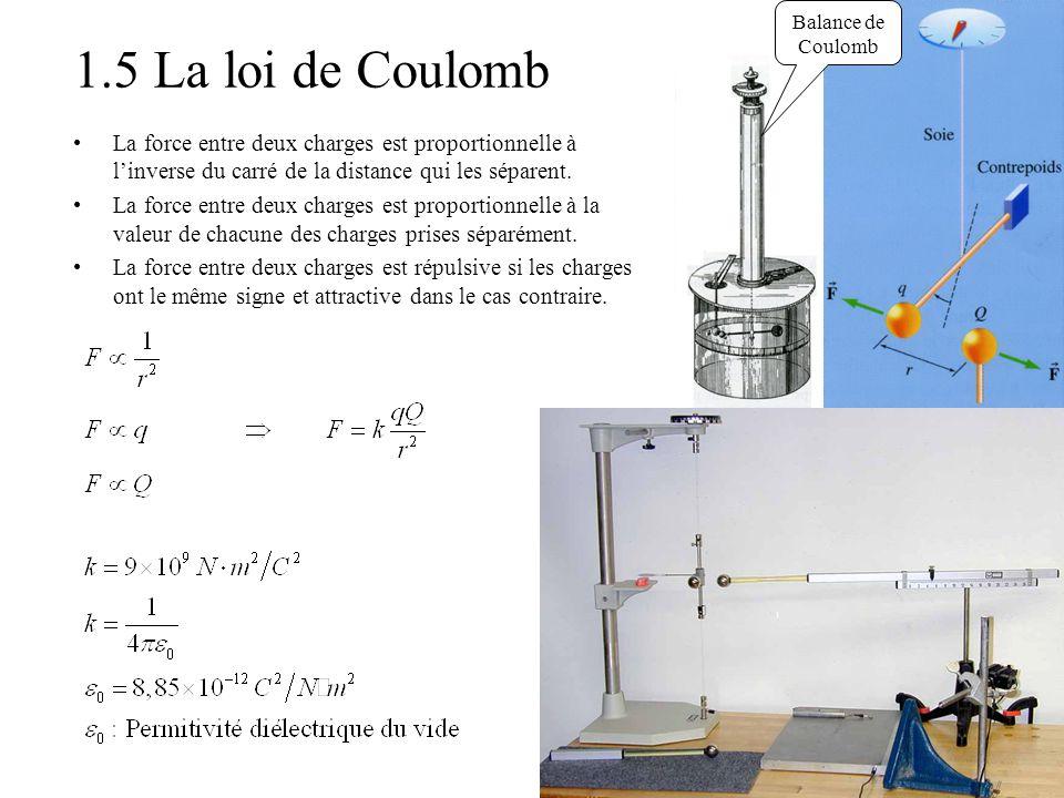 Balance de Coulomb 1.5 La loi de Coulomb. La force entre deux charges est proportionnelle à l'inverse du carré de la distance qui les séparent.