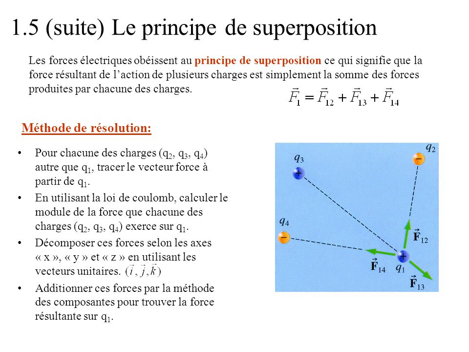 1.5 (suite) Le principe de superposition
