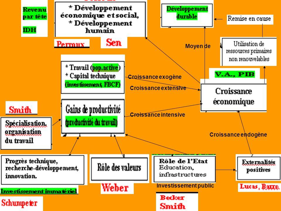 Moyen de Croissance exogène. Croissance extensive.