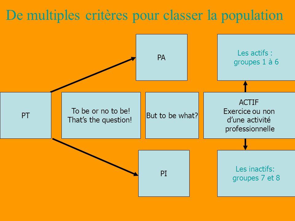 De multiples critères pour classer la population