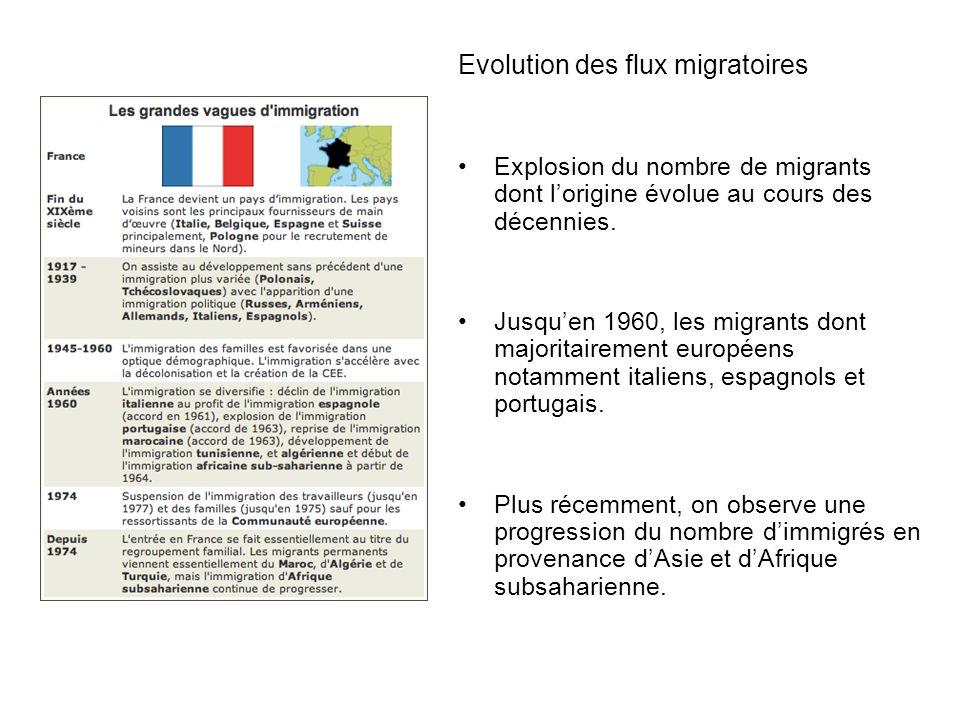 Evolution des flux migratoires