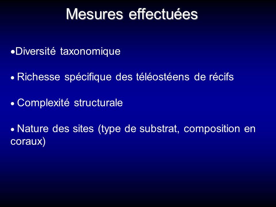 Mesures effectuées Diversité taxonomique