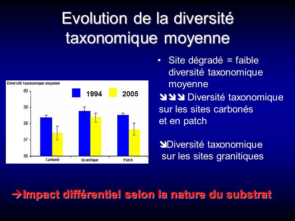 Evolution de la diversité taxonomique moyenne