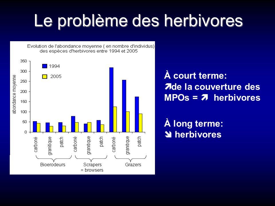 Le problème des herbivores
