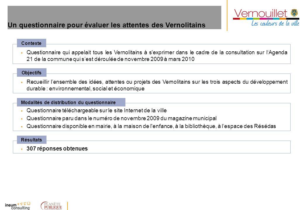 Un questionnaire pour évaluer les attentes des Vernolitains