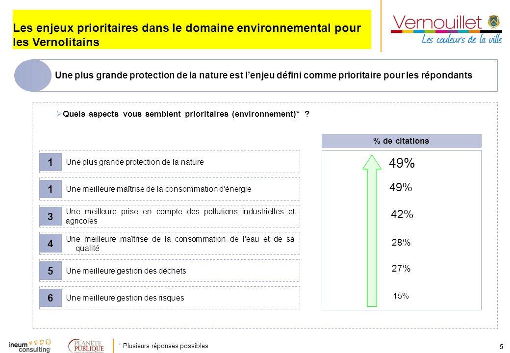 Les enjeux prioritaires dans le domaine environnemental pour les Vernolitains