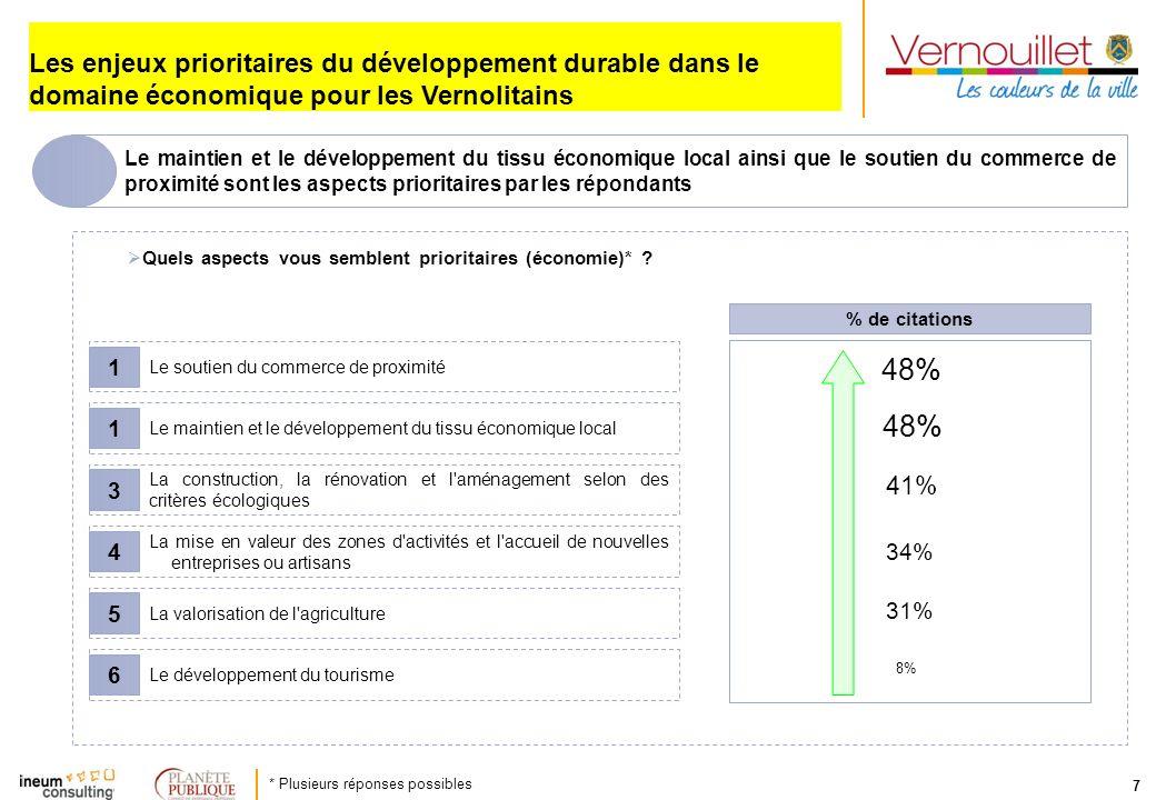 Les enjeux prioritaires du développement durable dans le domaine économique pour les Vernolitains