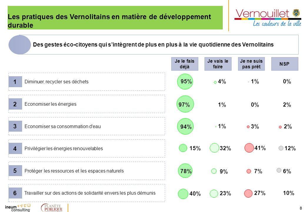 Les pratiques des Vernolitains en matière de développement durable
