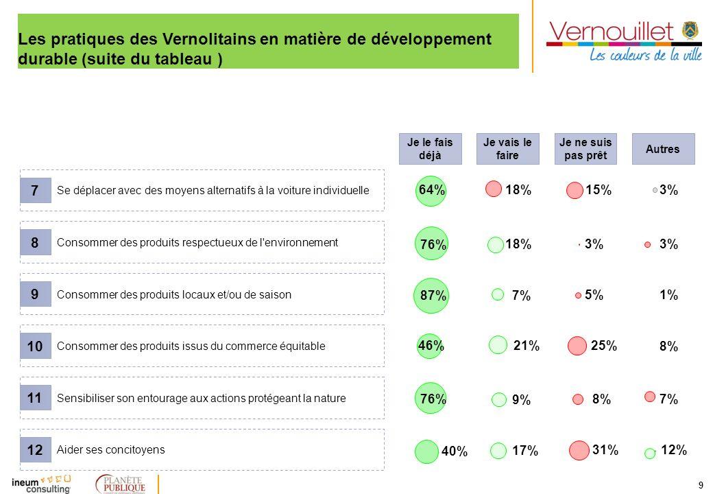 Les pratiques des Vernolitains en matière de développement durable (suite du tableau )