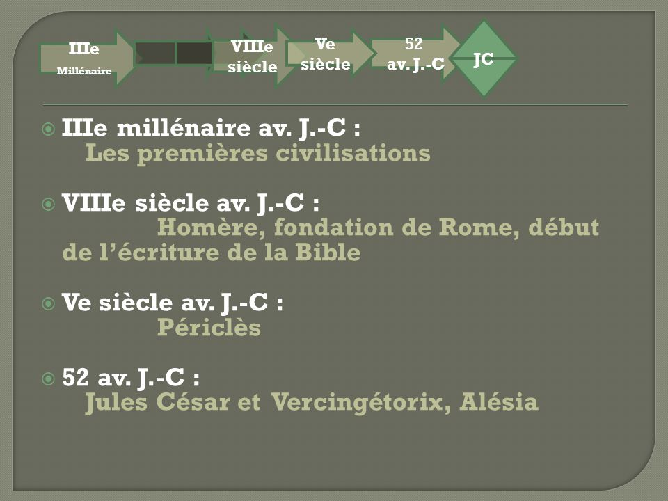 IIIe millénaire av. J.-C : Les premières civilisations