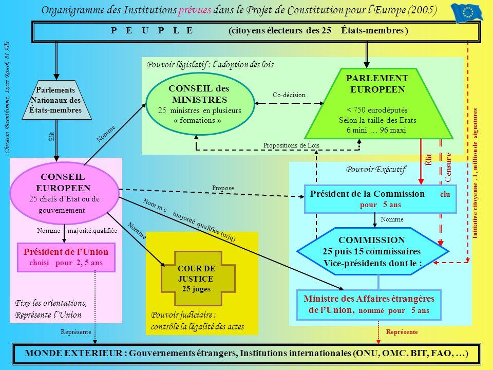 Organigramme des Institutions prévues dans le Projet de Constitution pour l'Europe (2005)