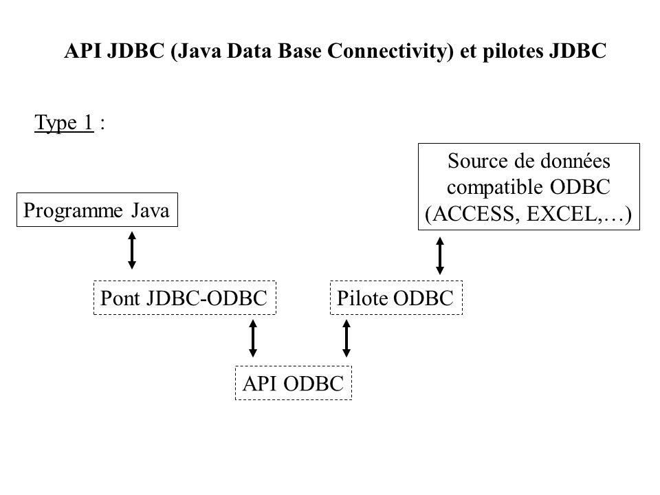API JDBC (Java Data Base Connectivity) et pilotes JDBC