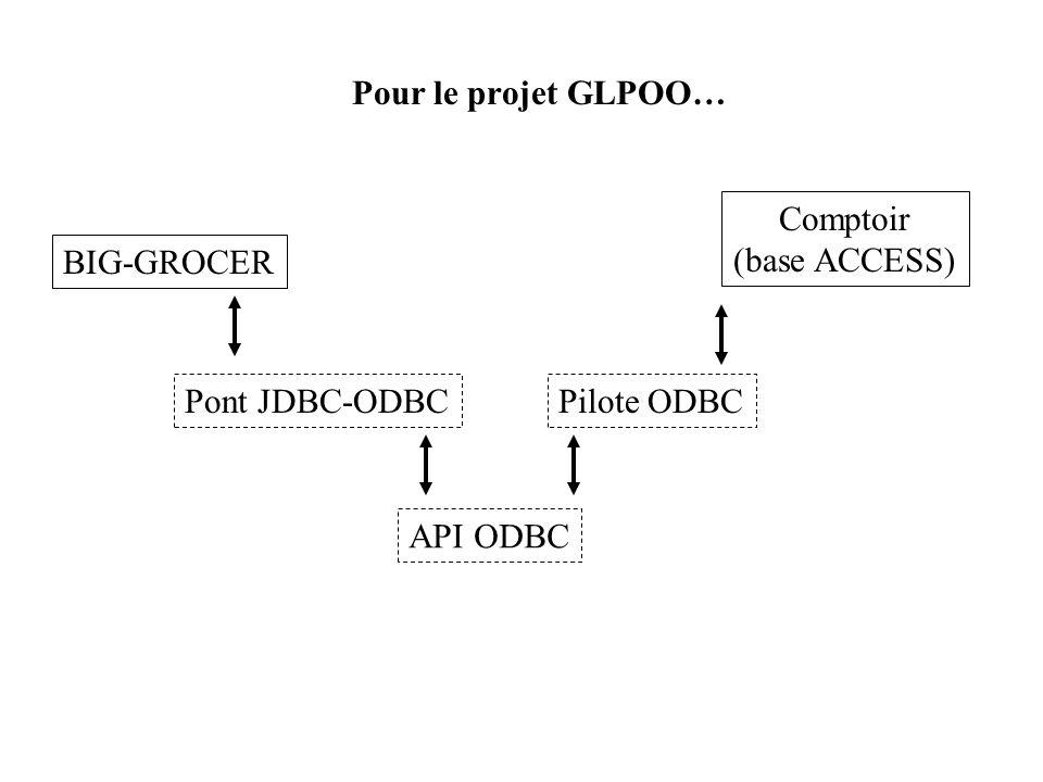 Pour le projet GLPOO… Comptoir (base ACCESS) BIG-GROCER Pont JDBC-ODBC