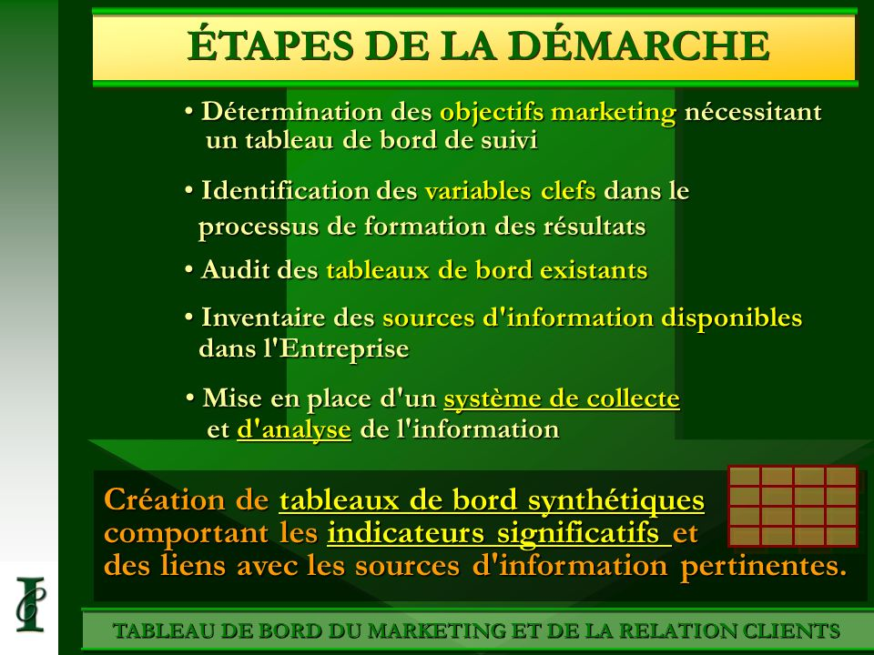 TABLEAU DE BORD DU MARKETING ET DE LA RELATION CLIENTS