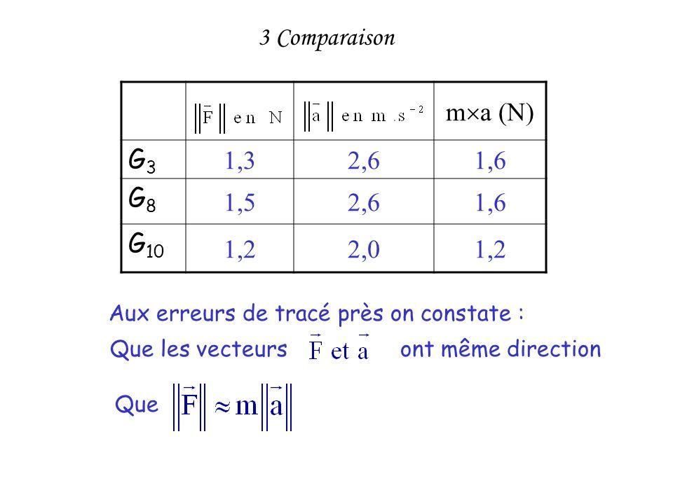 3 Comparaison ma (N) G3 1,3 2,6 1,6 G8 1,5 G10 1,2 2,0